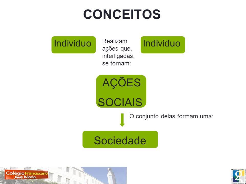 CONCEITOS Indivíduo AÇÕES SOCIAIS Sociedade O conjunto delas formam uma: Realizam ações que, interligadas, se tornam: