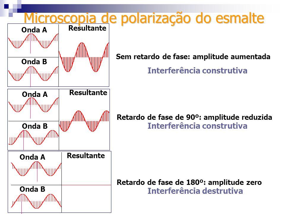 Sem retardo de fase: amplitude aumentada Retardo de fase de 90º: amplitude reduzida Retardo de fase de 180º: amplitude zero Onda A Onda B Resultante O