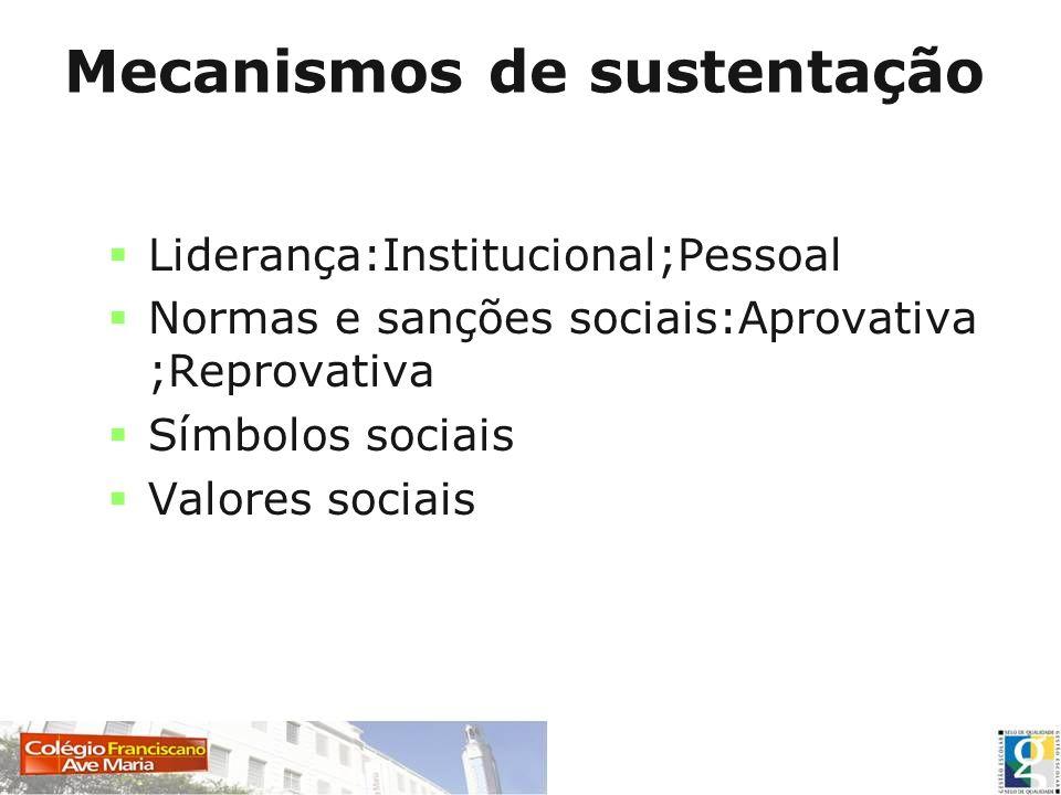 Mecanismos de sustentação Liderança:Institucional;Pessoal Normas e sanções sociais:Aprovativa ;Reprovativa Símbolos sociais Valores sociais