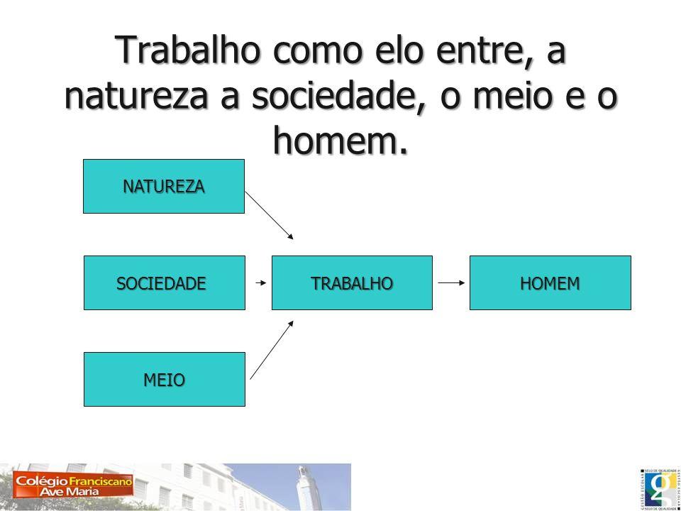 Dessa forma portanto, podemos relacionar o trabalho como o elo de ligação entre o homem e o meio, entre o homem e a natureza, entre o homem e a sociedade.