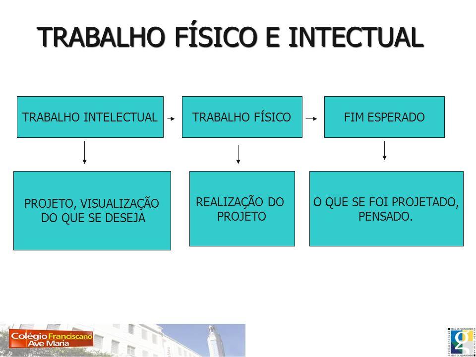 EXEMPLO DE TRABALHO INTECTUAL E FÍSICO NA CONSTRUÇÃO CIVIL, OS ENGENHEIROS PROJETAM (TRABALHO INTELECTUAL); OS PEDREIROS EXECUTAM (TRABALHO FÍSICO).