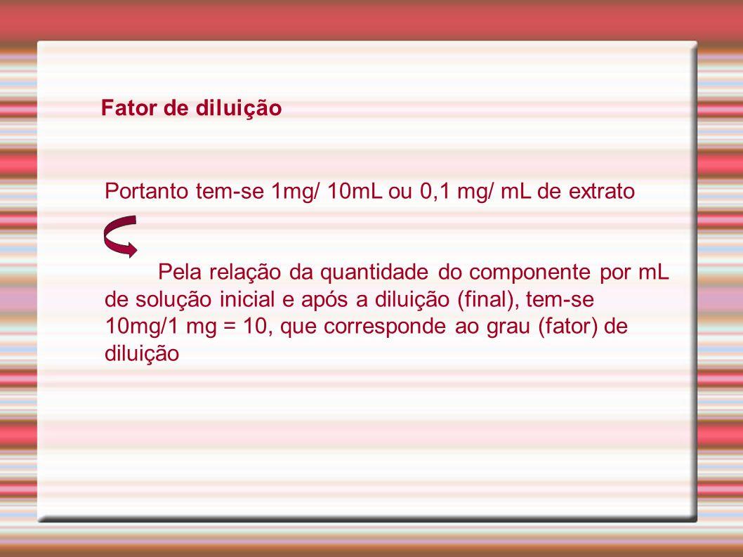 Fator de diluição Portanto tem-se 1mg/ 10mL ou 0,1 mg/ mL de extrato Pela relação da quantidade do componente por mL de solução inicial e após a dilui