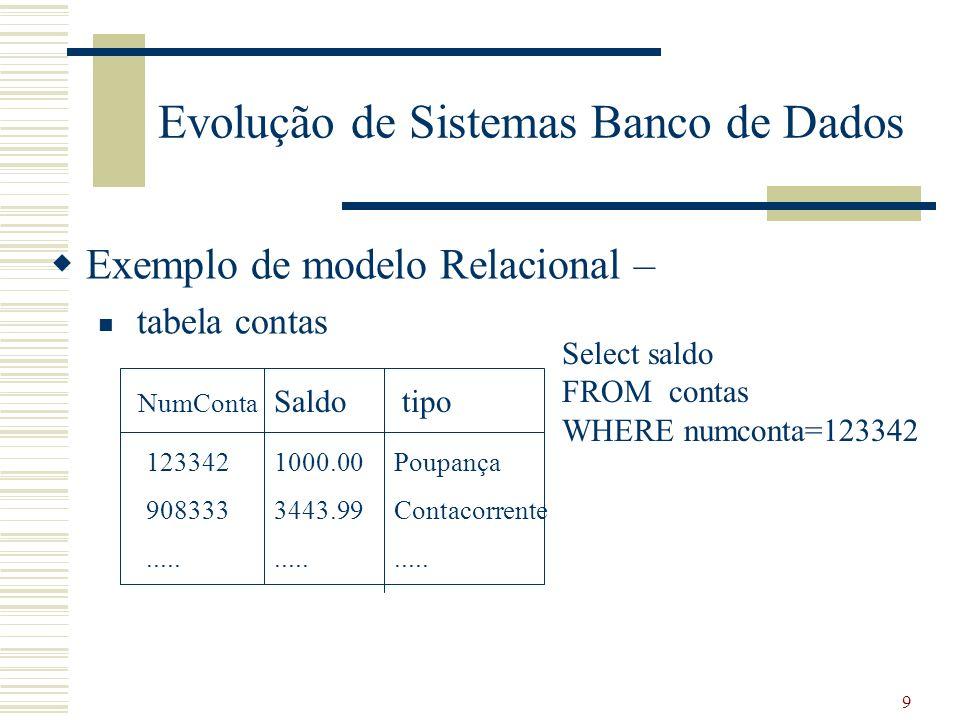 9 Evolução de Sistemas Banco de Dados Exemplo de modelo Relacional – tabela contas Poupança Contacorrente..... NumConta Saldotipo 1000.00 3443.99.....