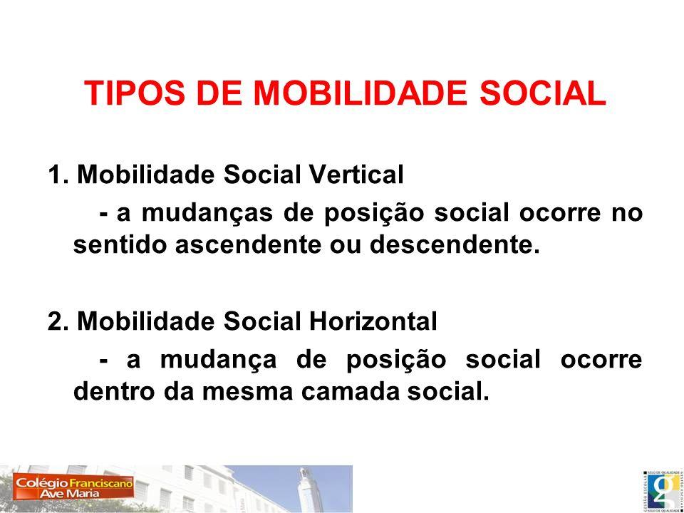 TIPOS DE MOBILIDADE SOCIAL 1. Mobilidade Social Vertical - a mudanças de posição social ocorre no sentido ascendente ou descendente. 2. Mobilidade Soc