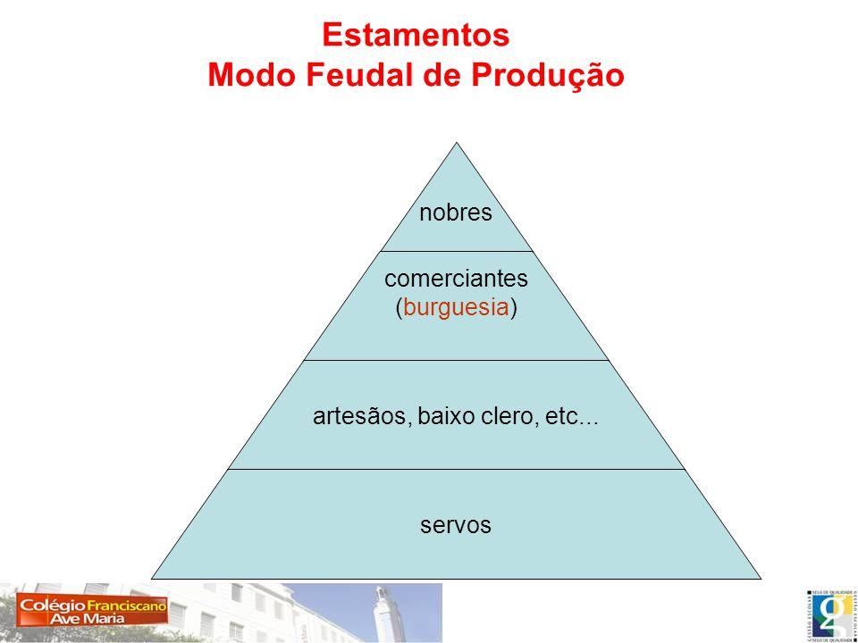 Estamentos Modo Feudal de Produção nobres comerciantes (burguesia) artesãos, baixo clero, etc... servos
