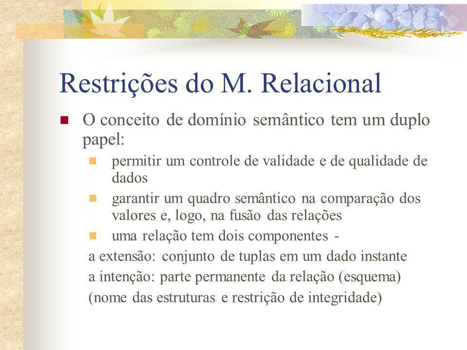 Restrições do M. Relacional O conceito de domínio semântico tem um duplo papel: permitir um controle de validade e de qualidade de dados garantir um q
