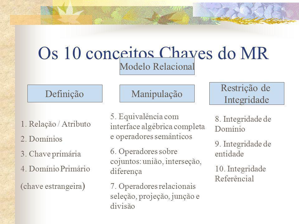 Os 10 conceitos Chaves do MR Manipulação Restrição de Integridade Modelo Relacional Definição 1. Relação / Atributo 2. Domínios 3. Chave primária 4. D