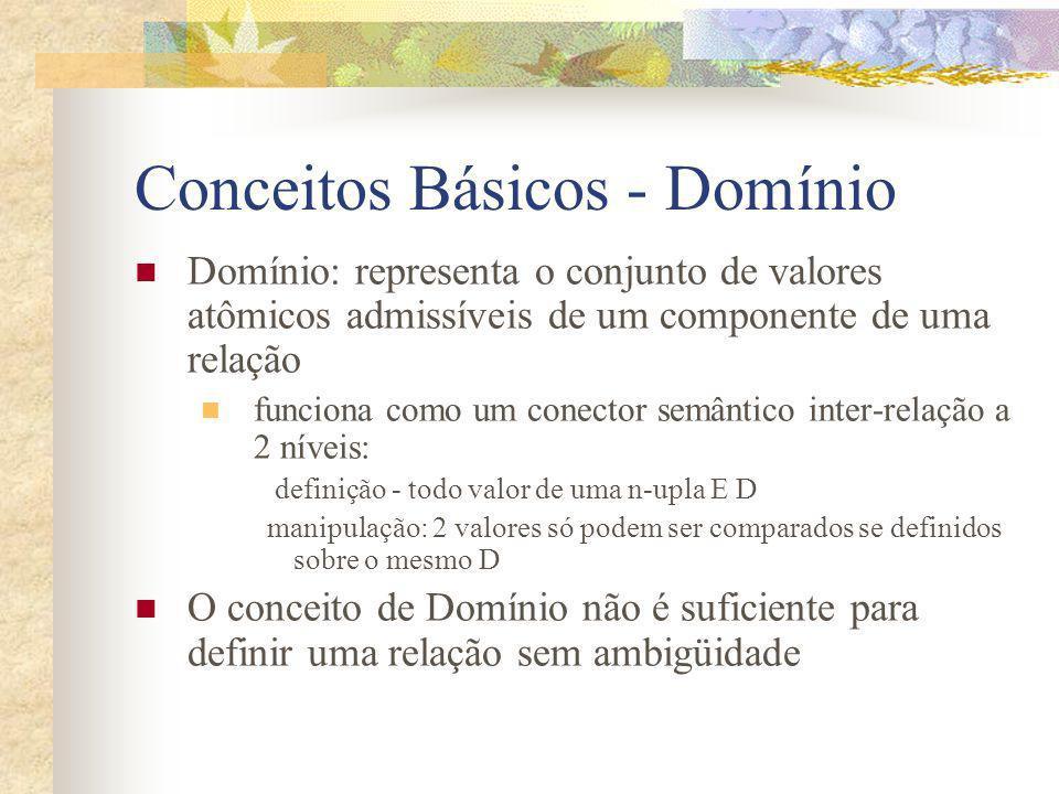 Conceitos Básicos - Domínio Domínio: representa o conjunto de valores atômicos admissíveis de um componente de uma relação funciona como um conector s