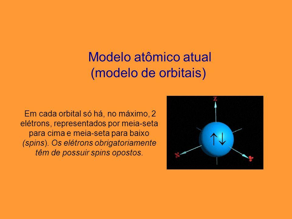 Modelo atômico atual (principais orbitais) F O R M A S M U I T O C O M P L E X A S