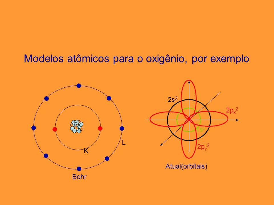 Modelo atômico atual (orbitais: subníveis e níveis ou camadas) Os orbitais se combinam formando os subníveis.