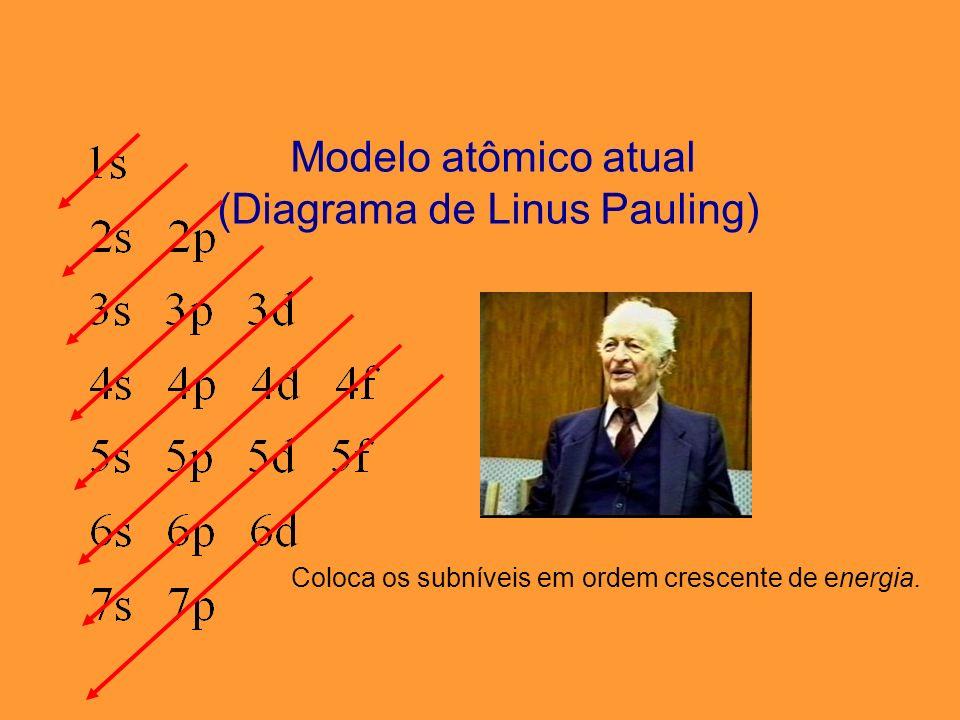 Diagrama de Linus Pauling CONFIGURAÇÃO ELETRÔNICA DO FERRO Ferro, 26 elétrons na sua eletrosfera....