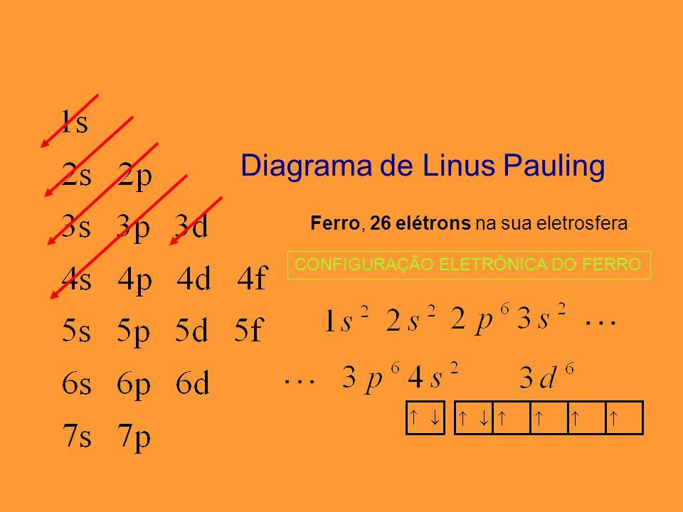 Diagrama de Linus Pauling CONFIGURAÇÃO ELETRÔNICA DO COBRE Cobre, 29 elétrons na sua eletrosfera....