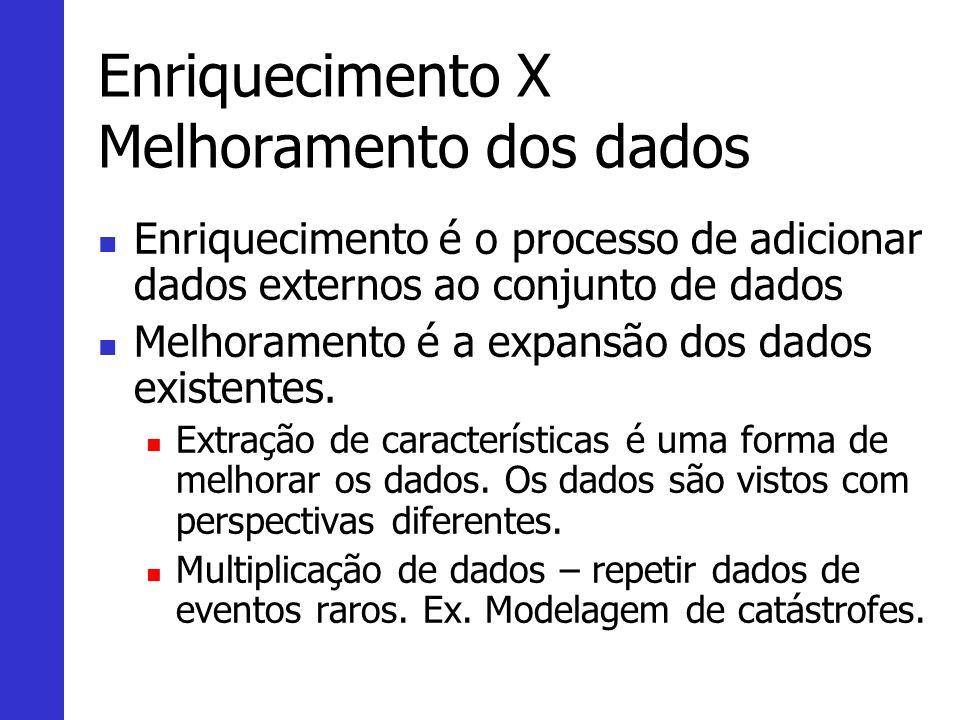 Enriquecimento X Melhoramento dos dados Enriquecimento é o processo de adicionar dados externos ao conjunto de dados Melhoramento é a expansão dos dados existentes.