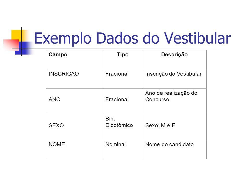 Exemplo Dados do Vestibular CampoTipoDescrição INSCRICAOFracionalInscrição do Vestibular ANOFracional Ano de realização do Concurso SEXO Bin. Dicotômi