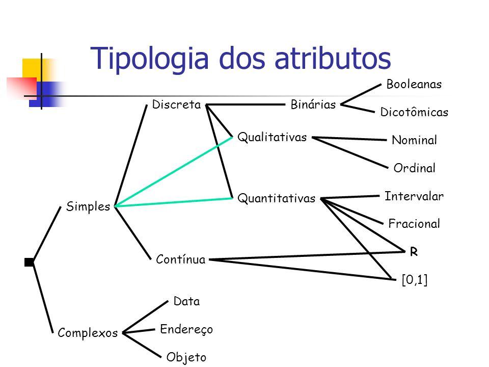 Tipologia dos atributos Simples Complexos Binárias Dicotômicas Booleanas Qualitativas Nominal Ordinal Quantitativas Intervalar Fracional Discreta Cont