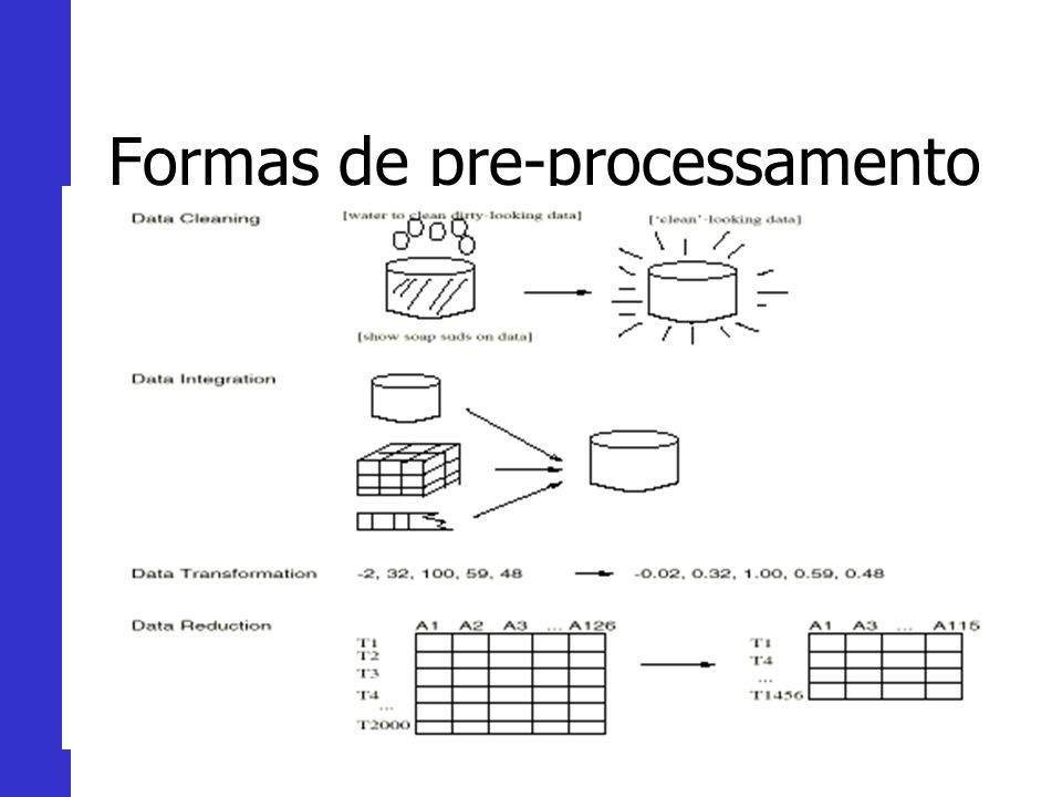 Formas de pre-processamento