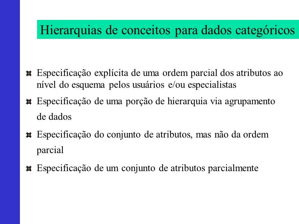 Hierarquias de conceitos para dados categóricos Especificação explícita de uma ordem parcial dos atributos ao nível do esquema pelos usuários e/ou esp
