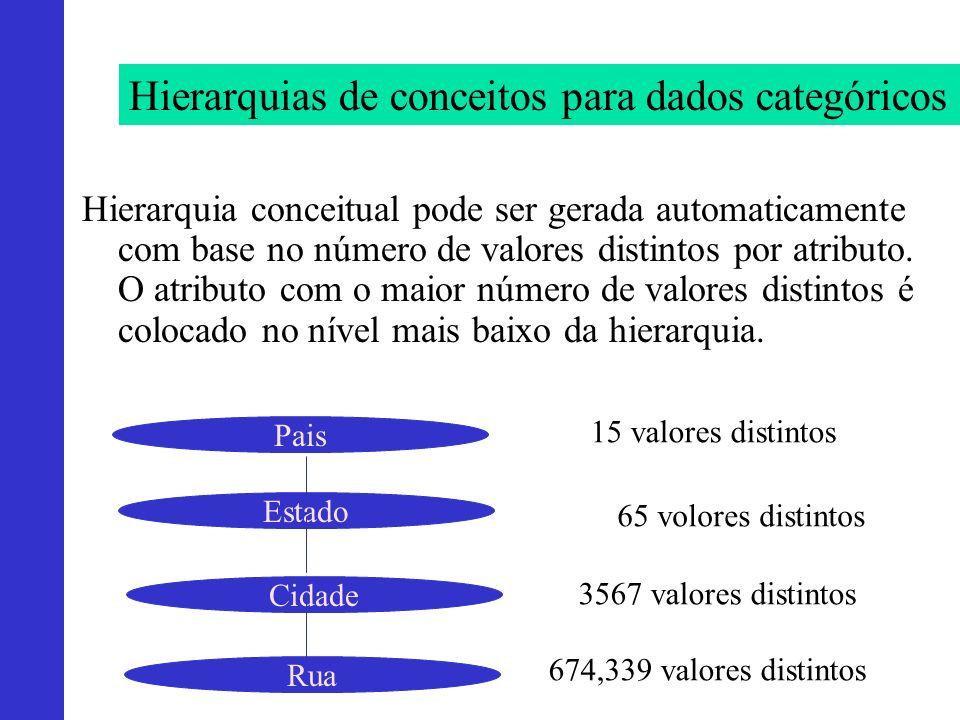 Hierarquias de conceitos para dados categóricos Hierarquia conceitual pode ser gerada automaticamente com base no número de valores distintos por atri
