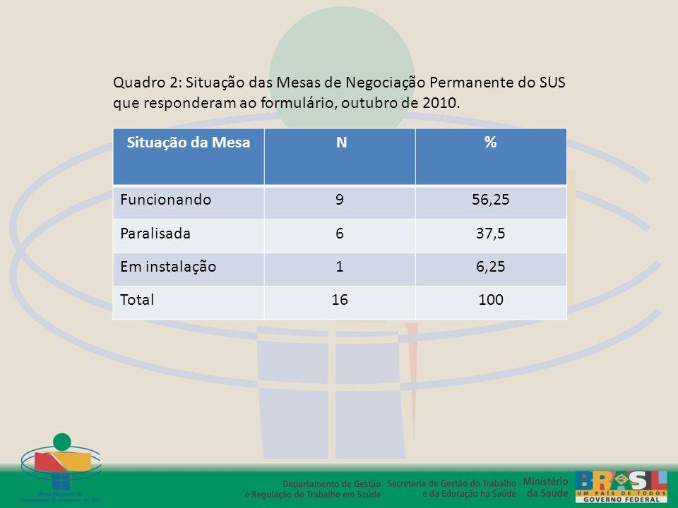 Situação da Mesa N% Funcionando956,25 Paralisada637,5 Em instalação16,25 Total16100 Quadro 2: Situação das Mesas de Negociação Permanente do SUS que r