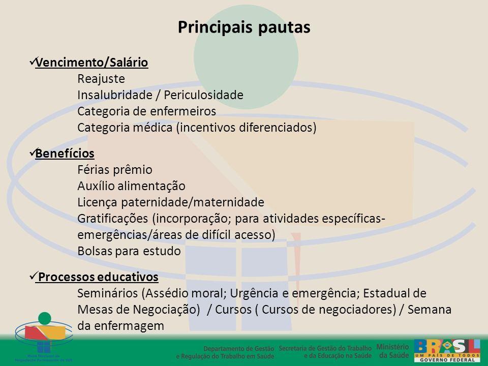 Principais pautas Vencimento/Salário Reajuste Insalubridade / Periculosidade Categoria de enfermeiros Categoria médica (incentivos diferenciados) Bene