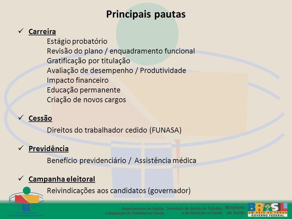 Principais pautas Carreira Estágio probatório Revisão do plano / enquadramento funcional Gratificação por titulação Avaliação de desempenho / Produtiv
