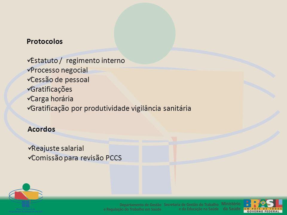 Protocolos Estatuto / regimento interno Processo negocial Cessão de pessoal Gratificações Carga horária Gratificação por produtividade vigilância sani