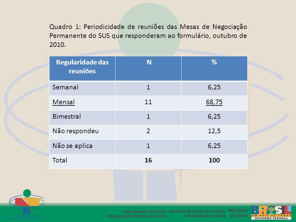 Regularidade das reuniões N% Semanal16,25 Mensal1168,75 Bimestral16,25 Não respondeu212,5 Não se aplica16,25 Total16100 Quadro 1: Periodicidade de reu