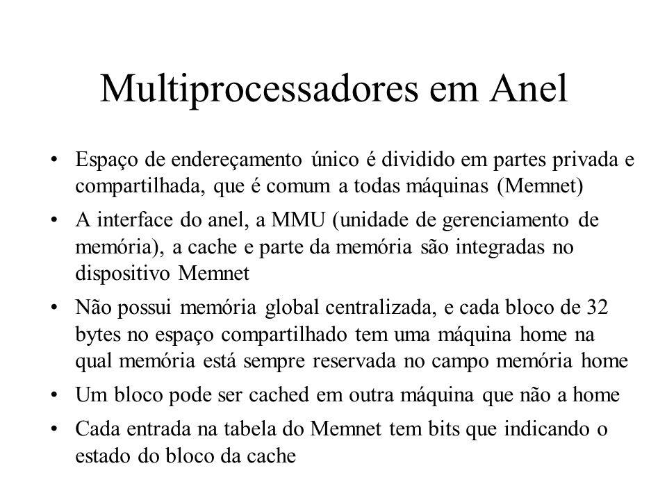 Multiprocessadores em Anel Espaço de endereçamento único é dividido em partes privada e compartilhada, que é comum a todas máquinas (Memnet) A interfa