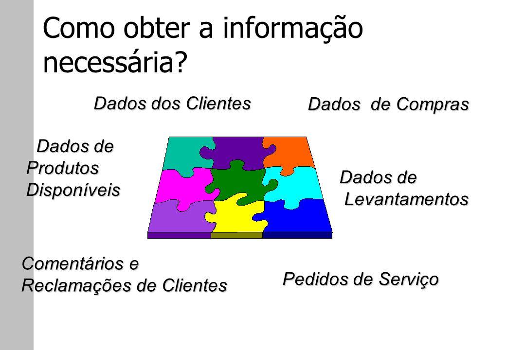 Como obter a informação necessária? Dados dos Clientes Dados de Compras Comentários e Reclamações de Clientes Dados de Levantamentos Pedidos de Serviç