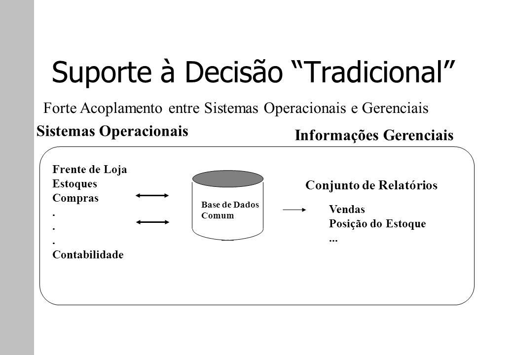 Suporte à Decisão Tradicional Sistemas Operacionais Frente de Loja Estoques Compras. Contabilidade Informações Gerenciais Conjunto de Relatórios Venda