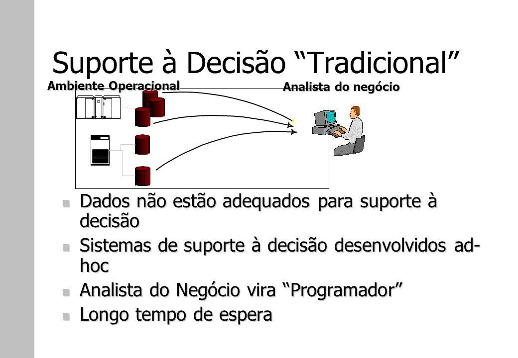 Suporte à Decisão Tradicional Ambiente Operacional Analista do negócio Dados não estão adequados para suporte à decisão Dados não estão adequados para