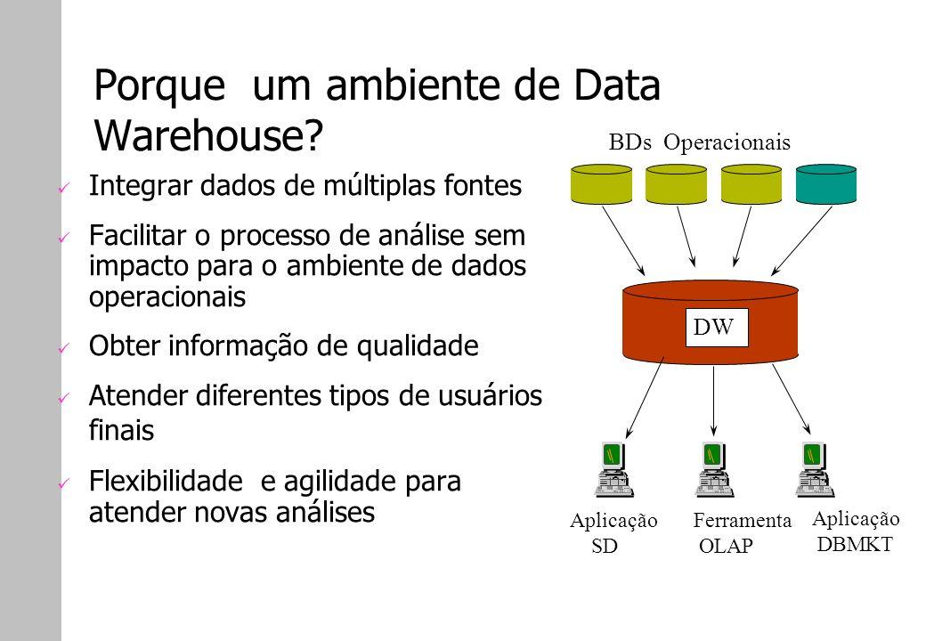 Porque um ambiente de Data Warehouse? Integrar dados de múltiplas fontes Facilitar o processo de análise sem impacto para o ambiente de dados operacio