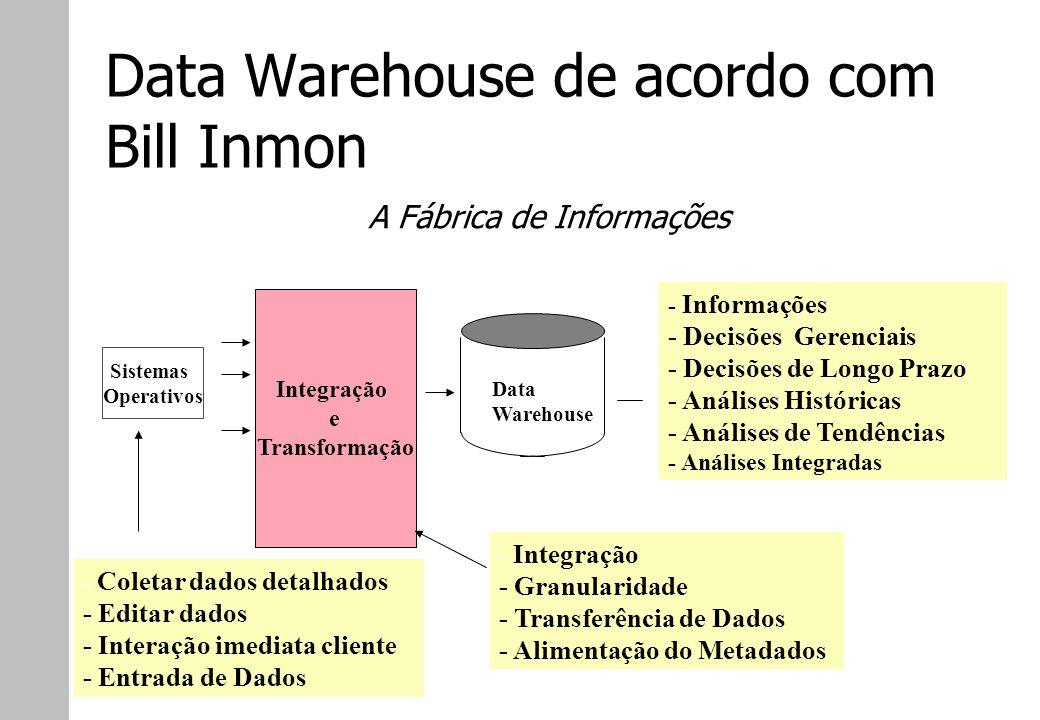 Data Warehouse de acordo com Bill Inmon Sistemas Operativos Integração e Transformação - Integração - Granularidade - Transferência de Dados - Aliment