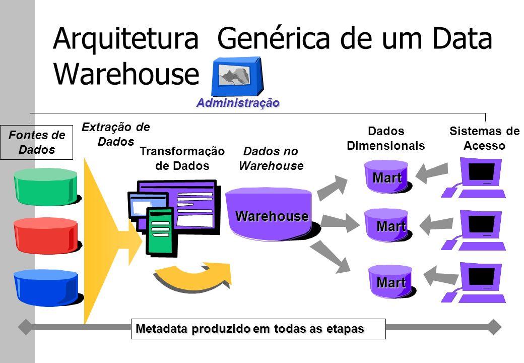 Arquitetura Genérica de um Data Warehouse Fontes de Dados Extração de Dados Transformação de Dados Dados no Warehouse Warehouse Dados Dimensionais Mar