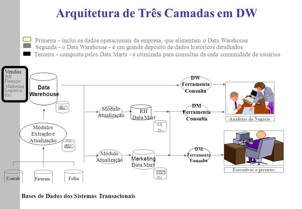 Módulo Atualização Arquitetura de Três Camadas em DW Bases de Dados dos Sistemas Transacionais Módulos Extração e Atualização Contab Faturam. Folha Da