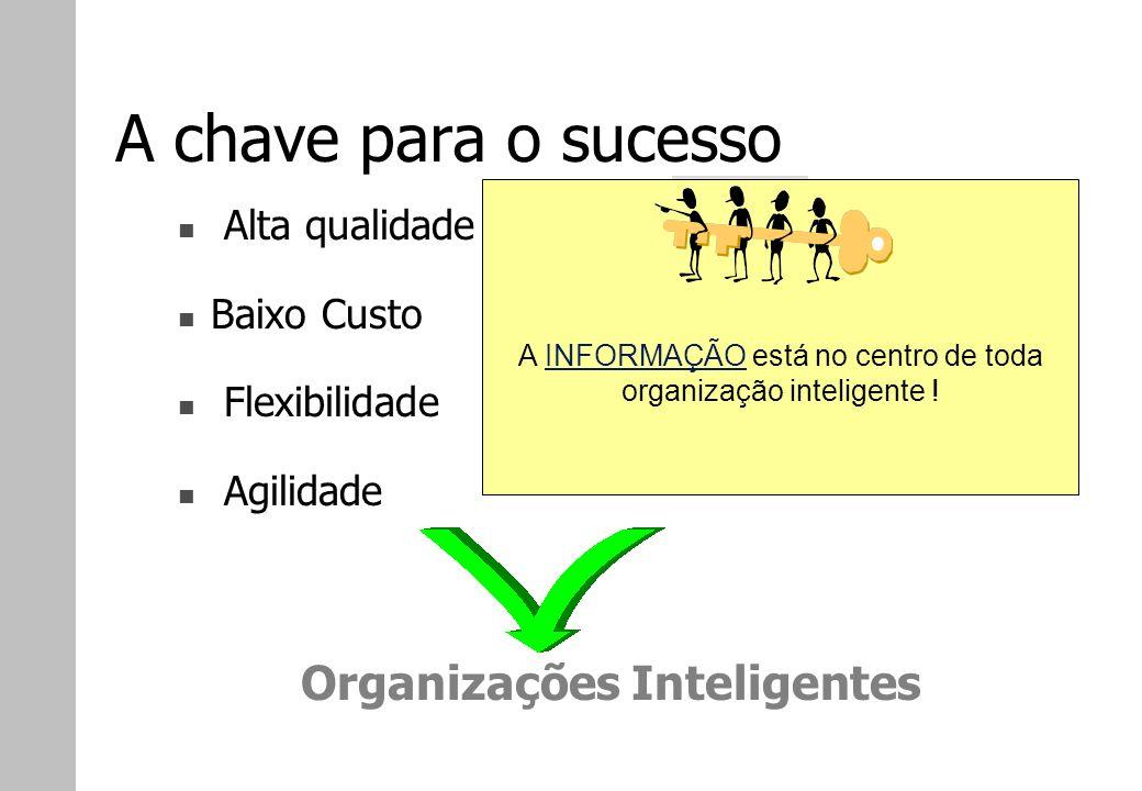 A chave para o sucesso Alta qualidade Baixo Custo Flexibilidade Agilidade Organizações Inteligentes A INFORMAÇÃO está no centro de toda organização in