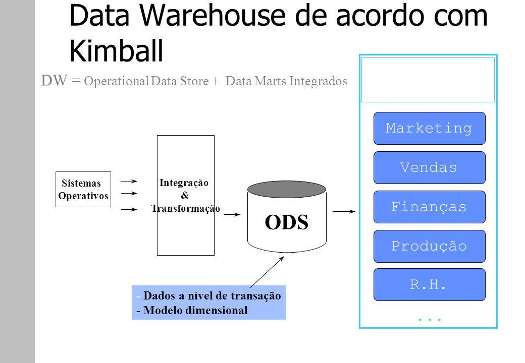 Data Warehouse de acordo com Kimball Sistemas Operativos Integração & Transformação ODS - Dados a nível de transação - Modelo dimensional Data Marts I