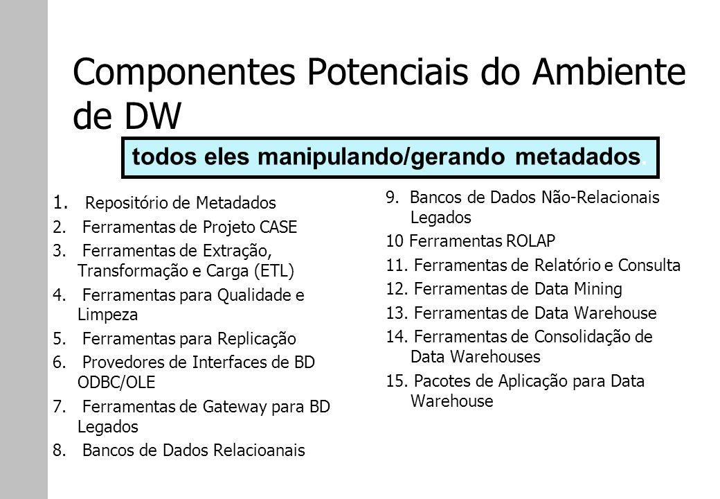 Componentes Potenciais do Ambiente de DW 1. Repositório de Metadados 2. Ferramentas de Projeto CASE 3. Ferramentas de Extração, Transformação e Carga