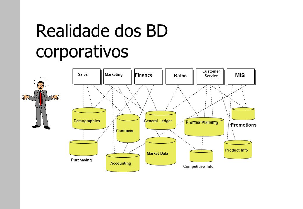 Realidade dos BD corporativos SalesMarketing Finance Rates Customer Service MIS DemographicsGeneral Ledger Product Planning Promotions Product Info Co