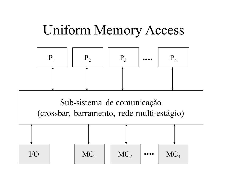 Uniform Memory Access P1P1 P2P2 P3P3 PnPn Sub-sistema de comunicação (crossbar, barramento, rede multi-estágio)....