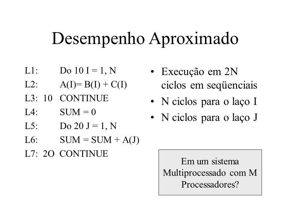 Desempenho Aproximado L1: Do 10 I = 1, N L2: A(I)= B(I) + C(I) L3: 10 CONTINUE L4: SUM = 0 L5: Do 20 J = 1, N L6: SUM = SUM + A(J) L7: 2O CONTINUE Execução em 2N ciclos em seqüenciais N ciclos para o laço I N ciclos para o laço J Em um sistema Multiprocessado com M Processadores?