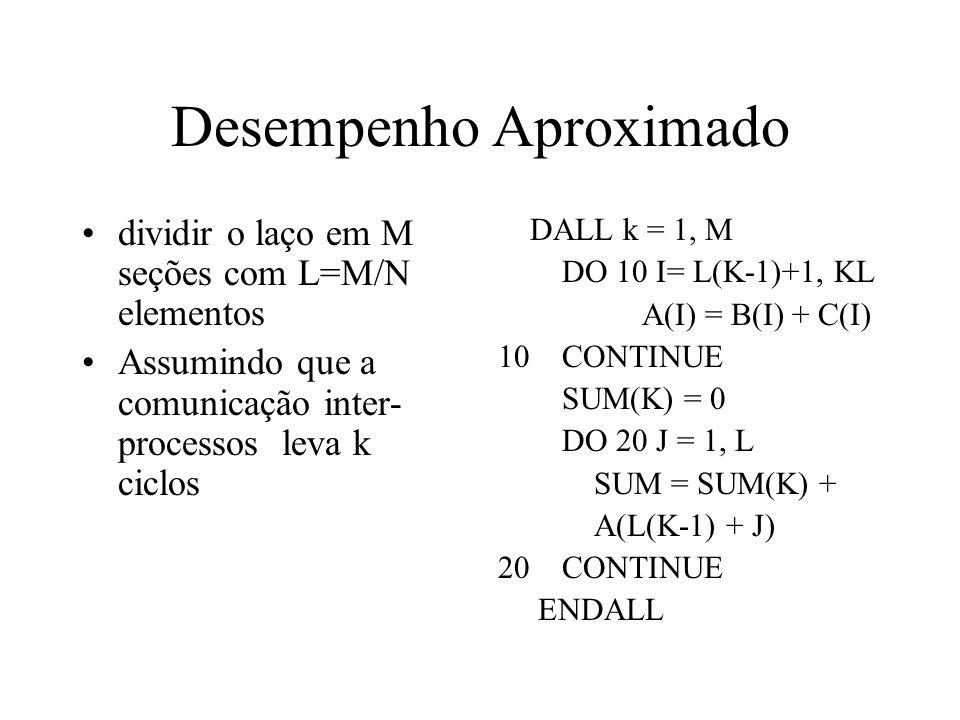 Desempenho Aproximado dividir o laço em M seções com L=M/N elementos Assumindo que a comunicação inter- processos leva k ciclos DALL k = 1, M DO 10 I= L(K-1)+1, KL A(I) = B(I) + C(I) 10 CONTINUE SUM(K) = 0 DO 20 J = 1, L SUM = SUM(K) + A(L(K-1) + J) 20 CONTINUE ENDALL