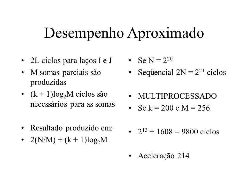 Desempenho Aproximado 2L ciclos para laços I e J M somas parciais são produzidas (k + 1)log 2 M ciclos são necessários para as somas Resultado produzido em: 2(N/M) + (k + 1)log 2 M Se N = 2 20 Seqüencial 2N = 2 21 ciclos MULTIPROCESSADO Se k = 200 e M = 256 2 13 + 1608 = 9800 ciclos Aceleração 214