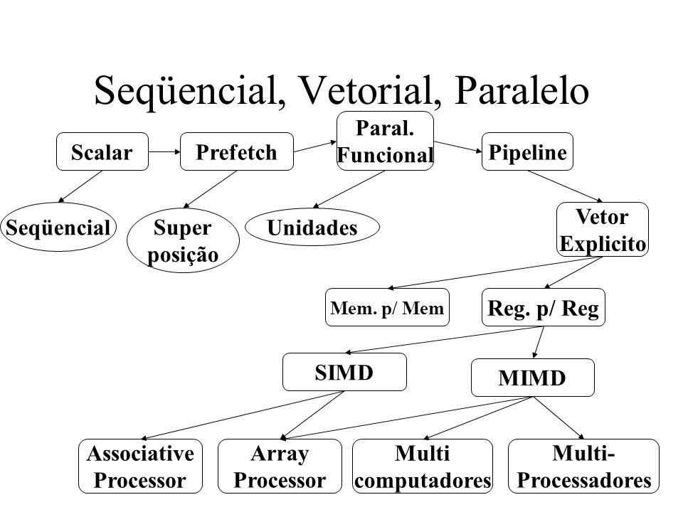 Seqüencial, Vetorial, Paralelo Seqüencial Scalar Prefetch Paral.