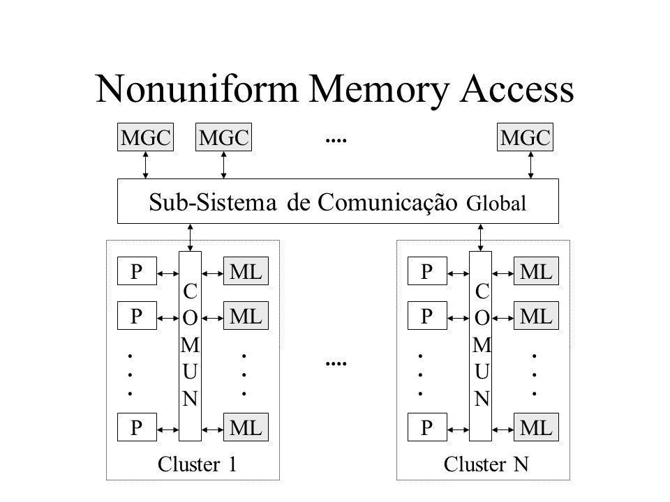 Nonuniform Memory Access MGC Sub-Sistema de Comunicação Global P P P......
