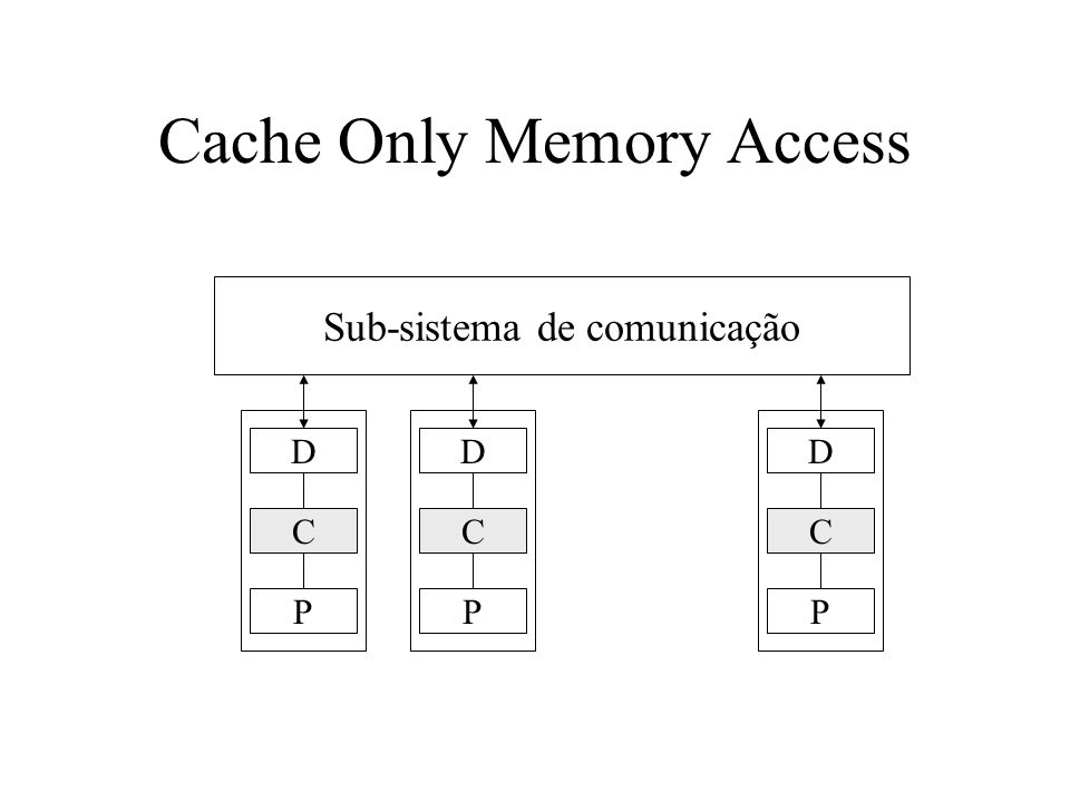 Cache Only Memory Access Sub-sistema de comunicação D C P D C P D C P