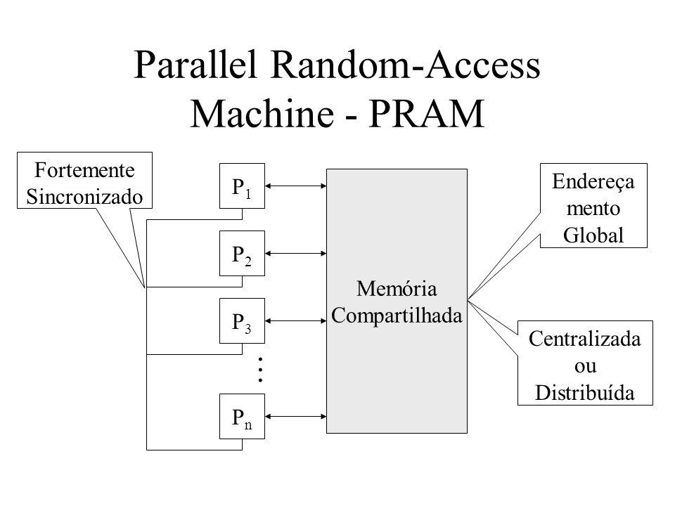 Parallel Random-Access Machine - PRAM P1P1 P2P2 P3P3 PnPn Memória Compartilhada......