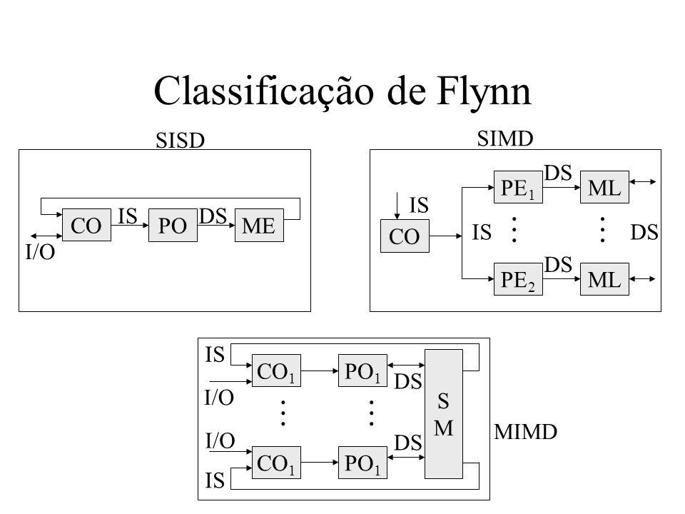 Classificação de Flynn POME ISDS CO I/O SISD CO PE 1 ML DS PE 2 ML DS............