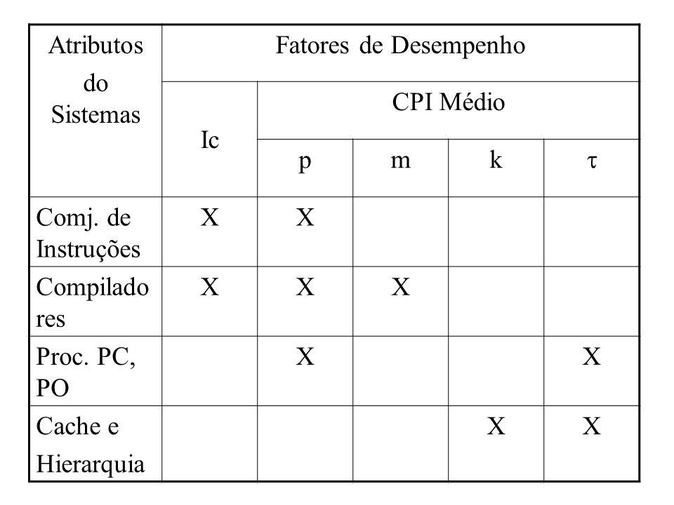 Taxa de MIPS MIPS – Milhões de Instruções por segundo Se C é o número de ciclos para execução de um programa T = Ic.CPI.