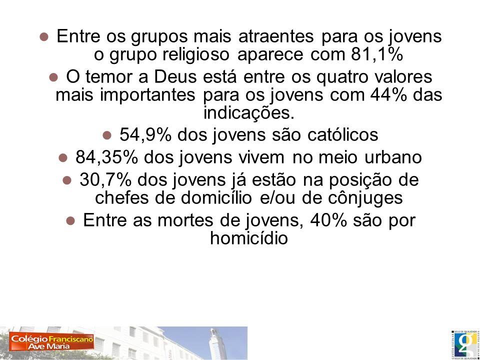 Estatísticas Entre os grupos mais atraentes para os jovens o grupo religioso aparece com 81,1% O temor a Deus está entre os quatro valores mais import